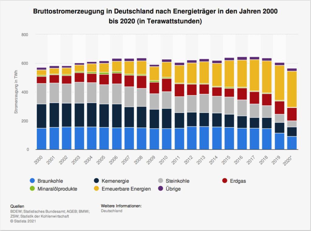 Bruttostrom Deutschland - Quelle: Statista