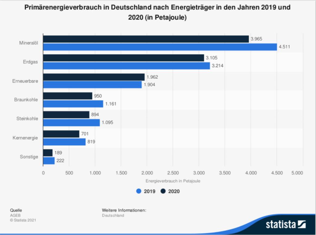 Bruttoenergie nach Energieträger - Quelle: Statista