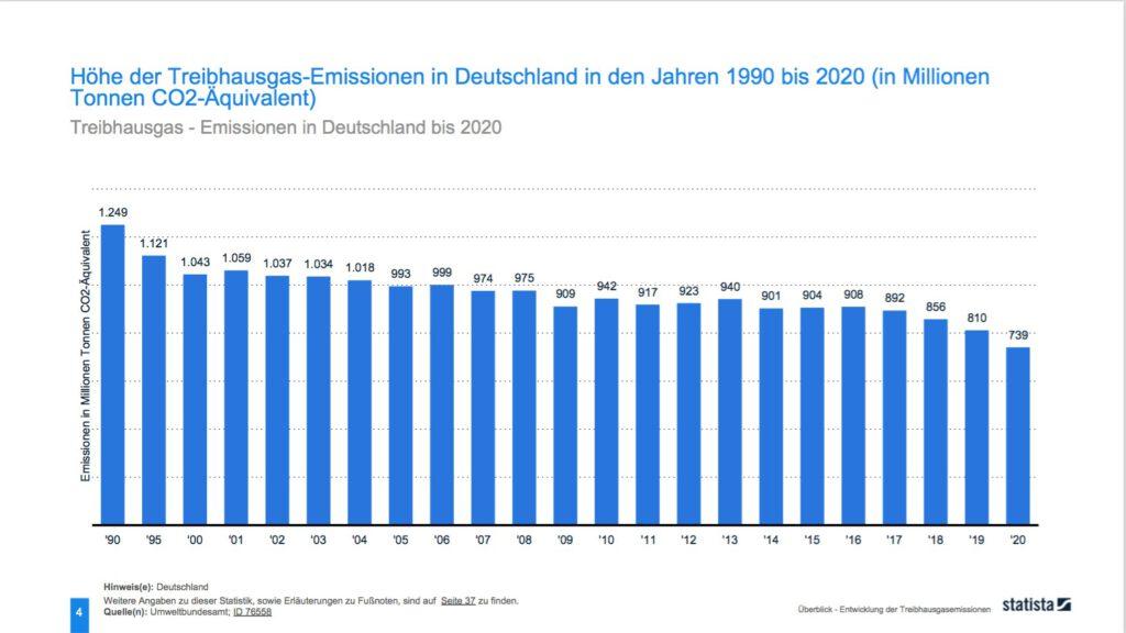 Treibhausgase Deutschland - Quelle: Statista